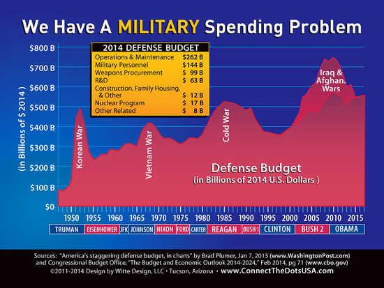 MilitarySpendingSince1947