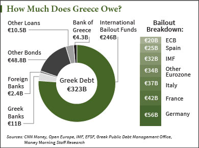 How-much-does-Greece-owe-graph