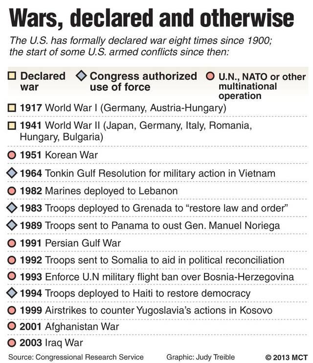 Declaring War