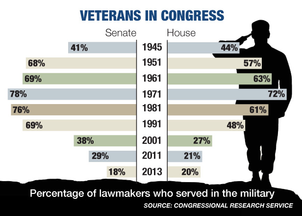 veteransincongress