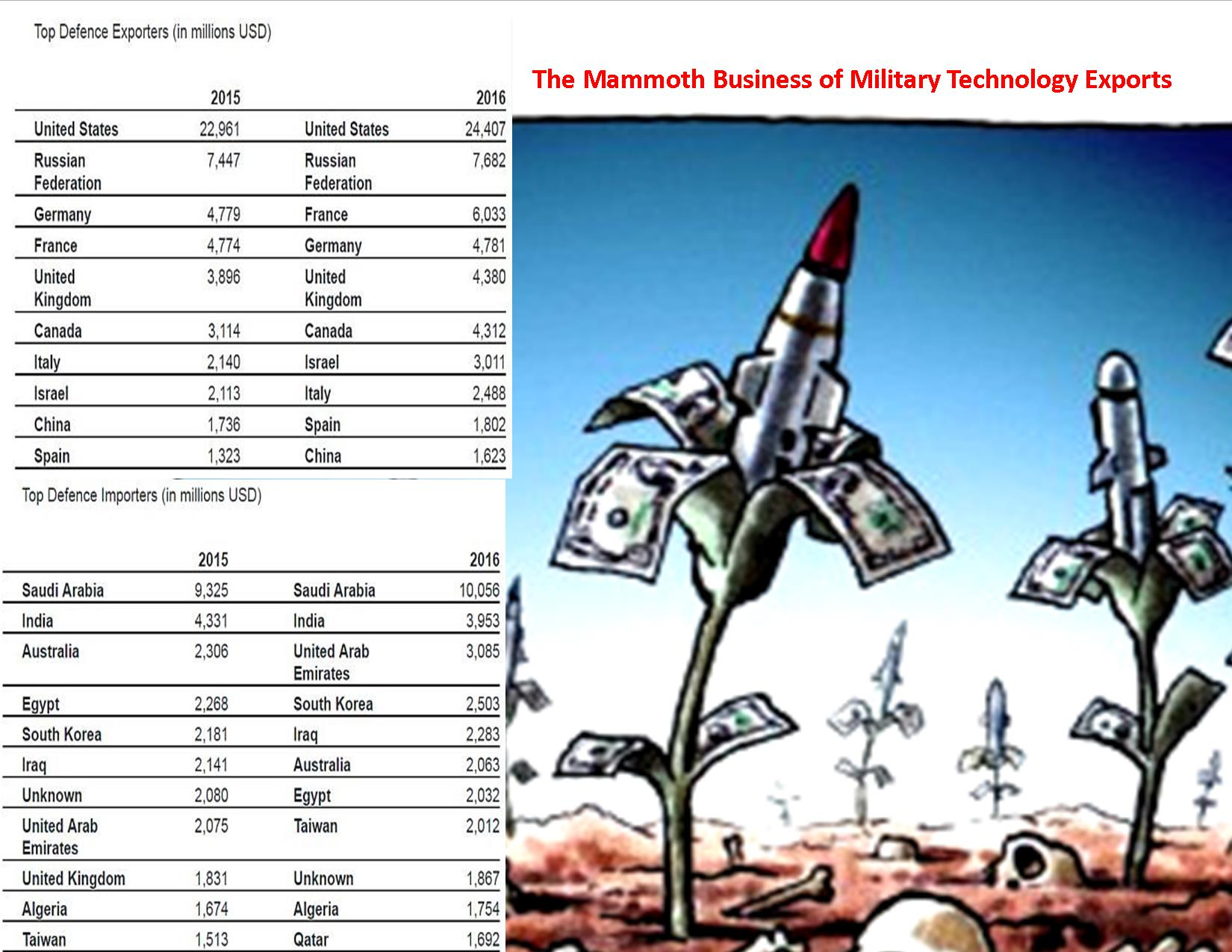 Mammoth Military Exports