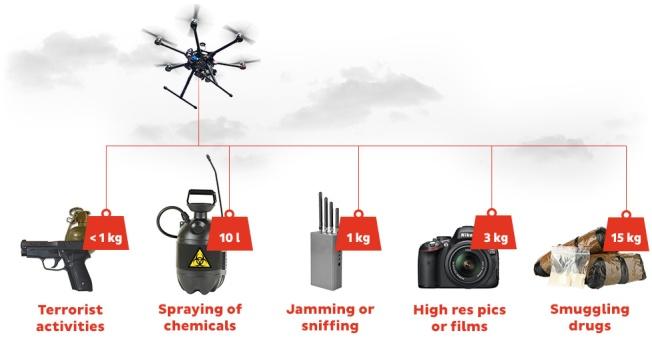 Drones dangerous-payloads-en