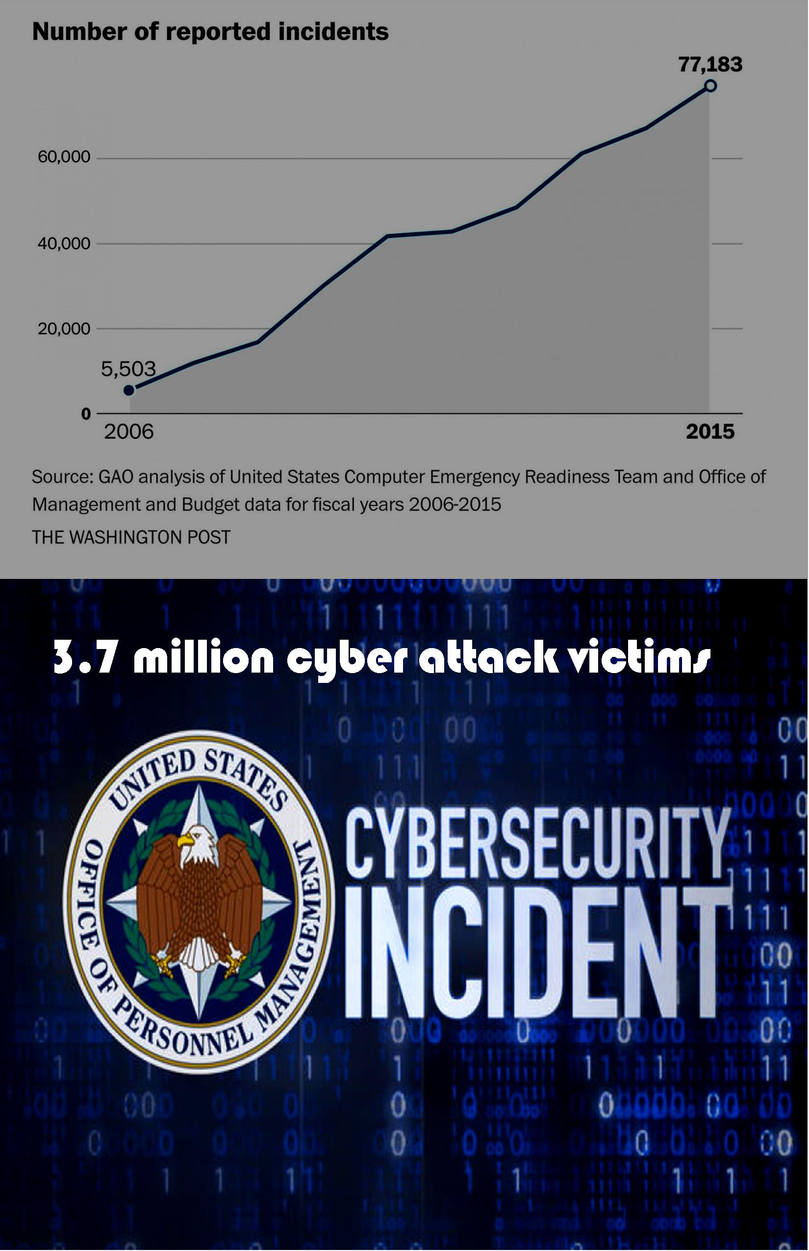 federal-cyber-reporting-incidents