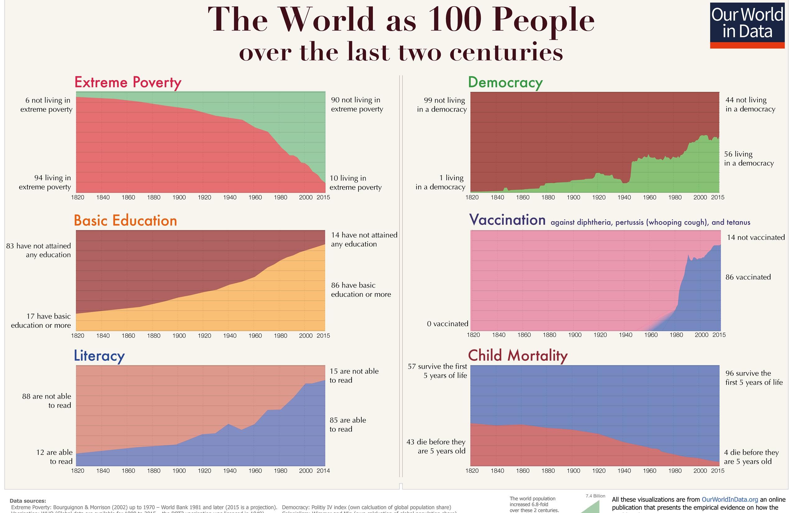 world-is-changing