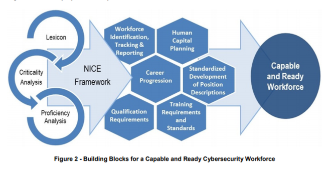 Cyber Security Workforce