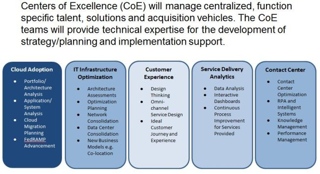 Centers of Excellence In Federal IT