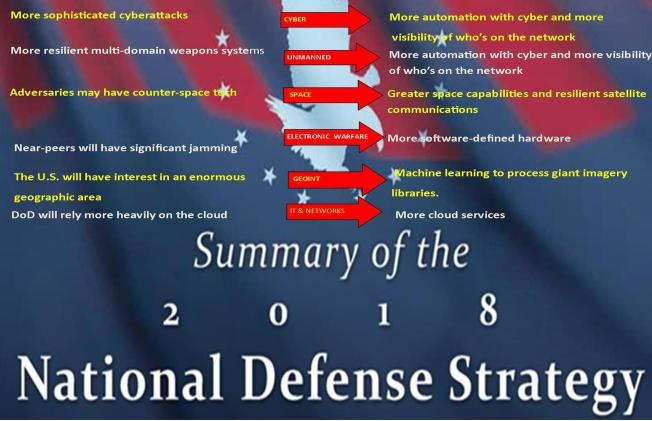 National Defense Strategy 2