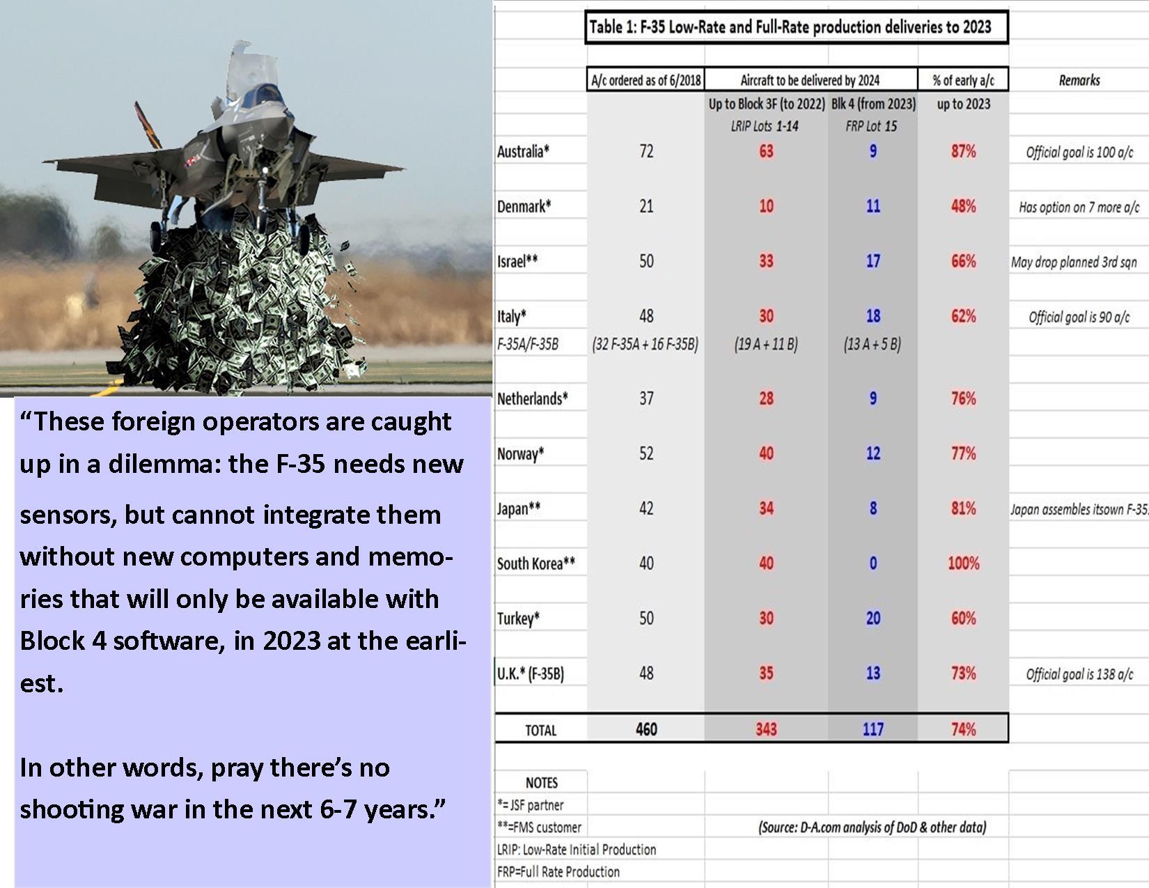 F-35-Money-4-copy AR15 dot com