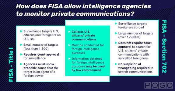 FISA Diagram