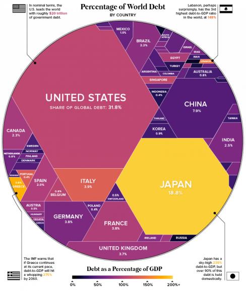VC World debt.png