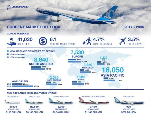 Boeing and Capitalism graphic